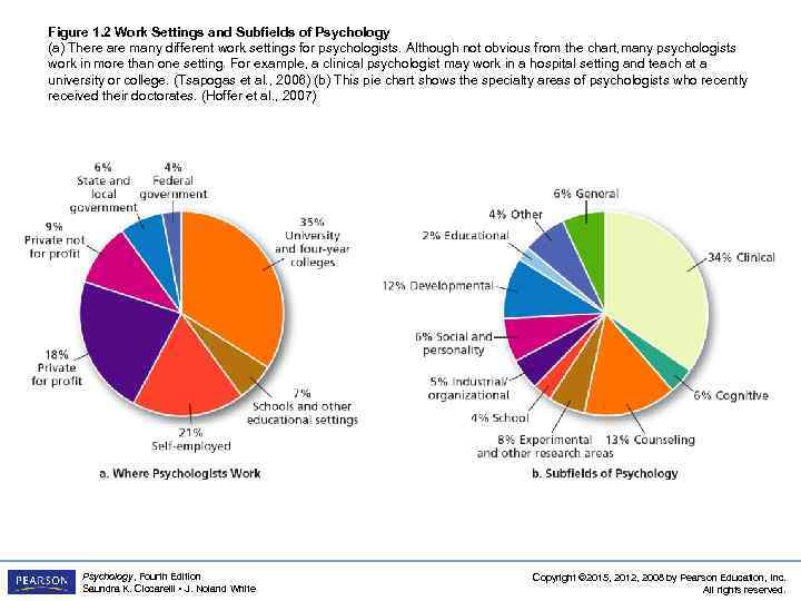 Figure 1. 2 Work Settings and Subfields of Psychology (a) There are many different