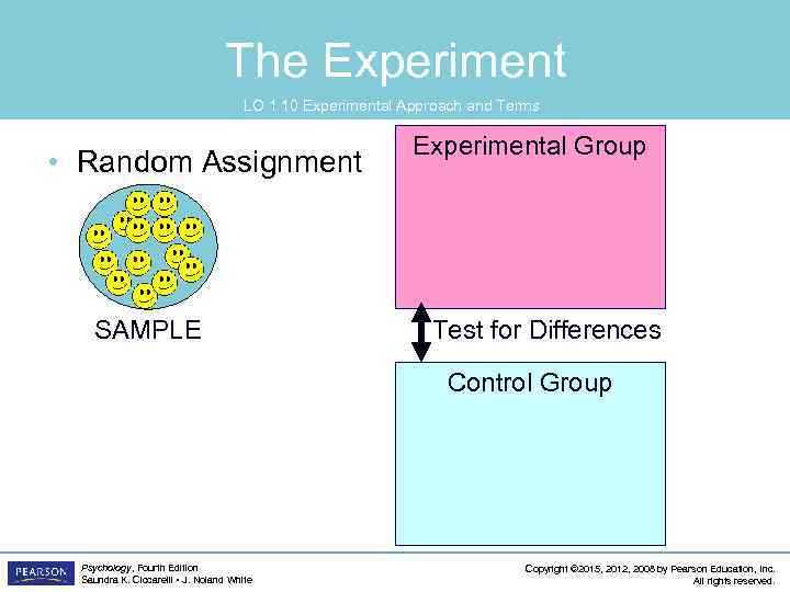 The Experiment LO 1. 10 Experimental Approach and Terms • Random Assignment SAMPLE Experimental