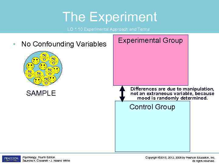 The Experiment LO 1. 10 Experimental Approach and Terms • No Confounding Variables SAMPLE