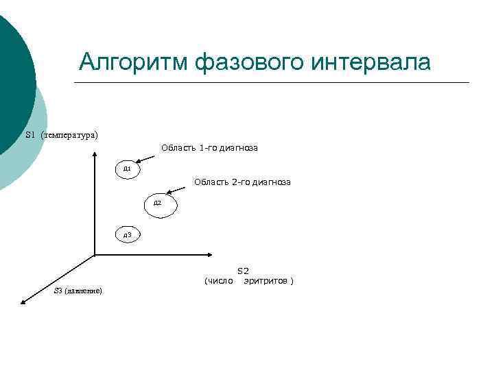 Алгоритм фазового интервала S 1 (температура) Область 1 -го диагноза Д 1 Область 2
