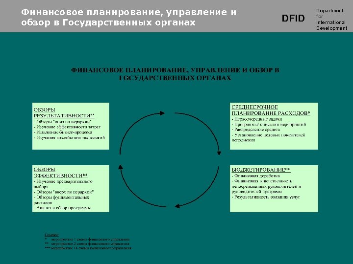 Финансовое планирование, управление и обзор в Государственных органах DFID Department for International Development