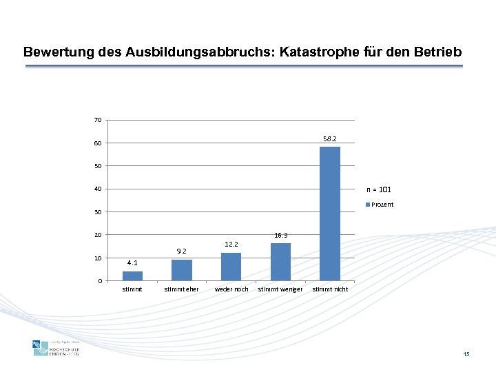 Bewertung des Ausbildungsabbruchs: Katastrophe für den Betrieb 70 58. 2 60 50 n =