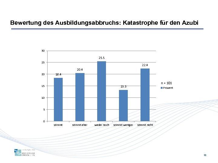 Bewertung des Ausbildungsabbruchs: Katastrophe für den Azubi 30 25. 5 25 22. 4 20