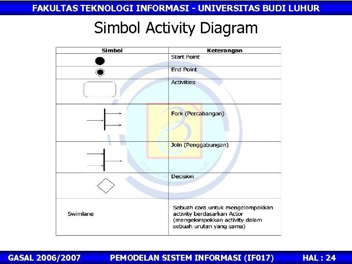 FAKULTAS TEKNOLOGI INFORMASI - UNIVERSITAS BUDI LUHUR Simbol Activity Diagram GASAL 2006/2007 PEMODELAN SISTEM