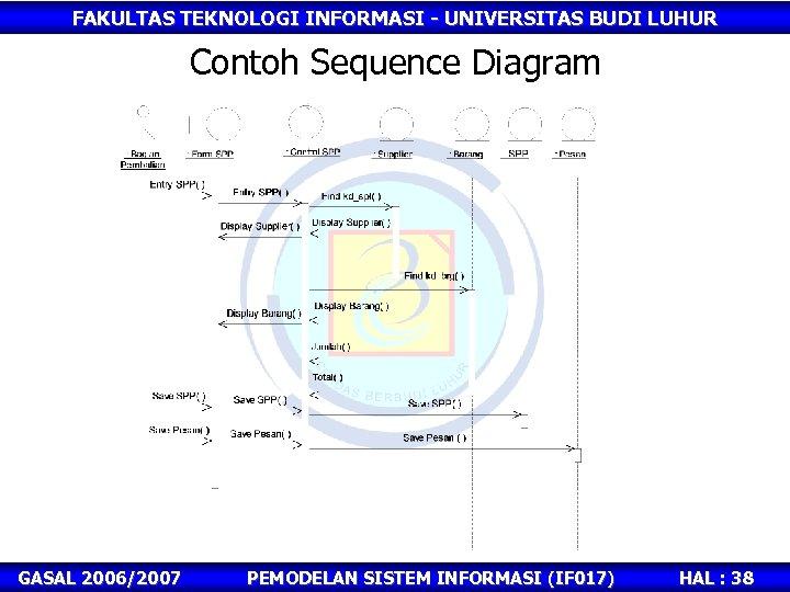 FAKULTAS TEKNOLOGI INFORMASI - UNIVERSITAS BUDI LUHUR Contoh Sequence Diagram GASAL 2006/2007 PEMODELAN SISTEM