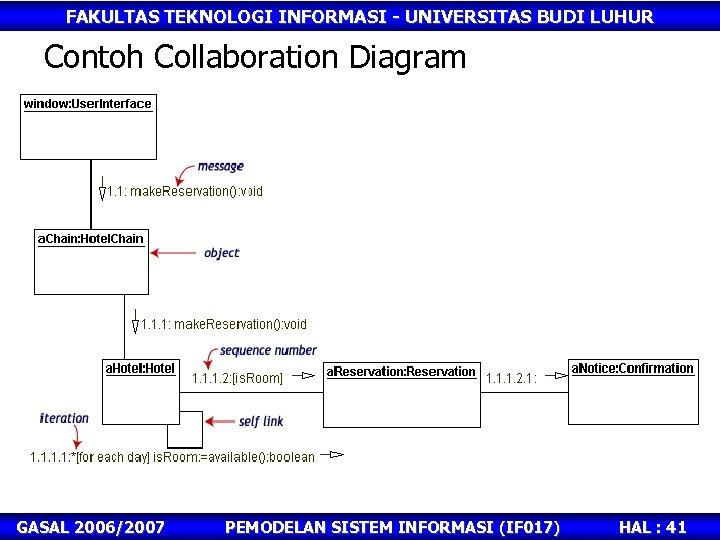 FAKULTAS TEKNOLOGI INFORMASI - UNIVERSITAS BUDI LUHUR Contoh Collaboration Diagram GASAL 2006/2007 PEMODELAN SISTEM