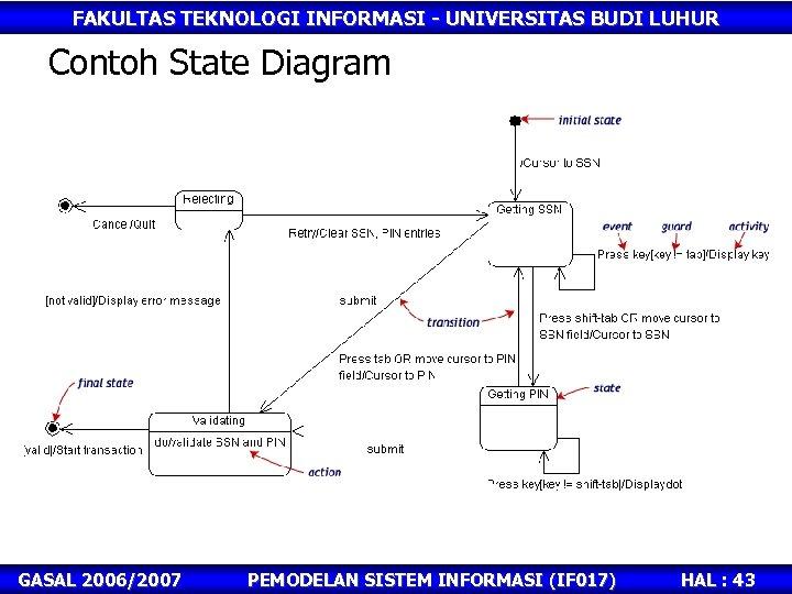 FAKULTAS TEKNOLOGI INFORMASI - UNIVERSITAS BUDI LUHUR Contoh State Diagram GASAL 2006/2007 PEMODELAN SISTEM