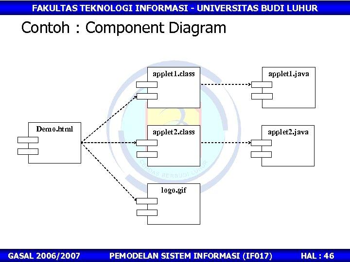 FAKULTAS TEKNOLOGI INFORMASI - UNIVERSITAS BUDI LUHUR Contoh : Component Diagram applet 1. class