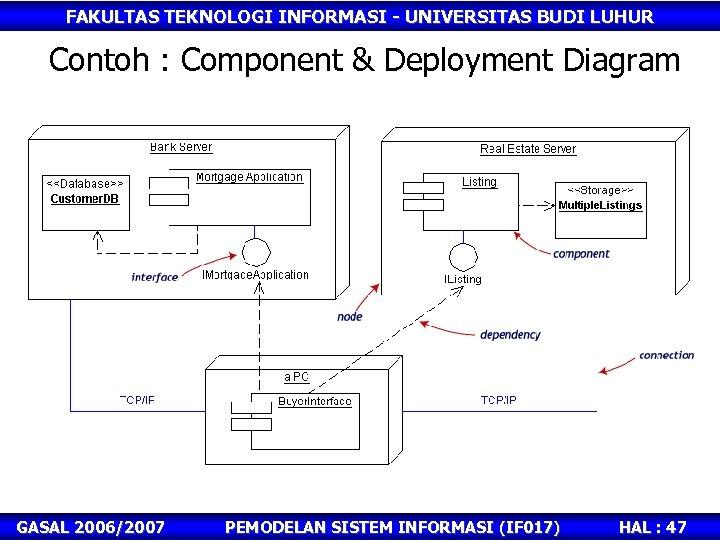 FAKULTAS TEKNOLOGI INFORMASI - UNIVERSITAS BUDI LUHUR Contoh : Component & Deployment Diagram GASAL