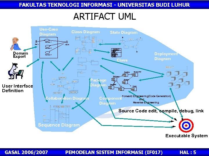 FAKULTAS TEKNOLOGI INFORMASI - UNIVERSITAS BUDI LUHUR ARTIFACT UML Use-Case Diagram Class Diagram State