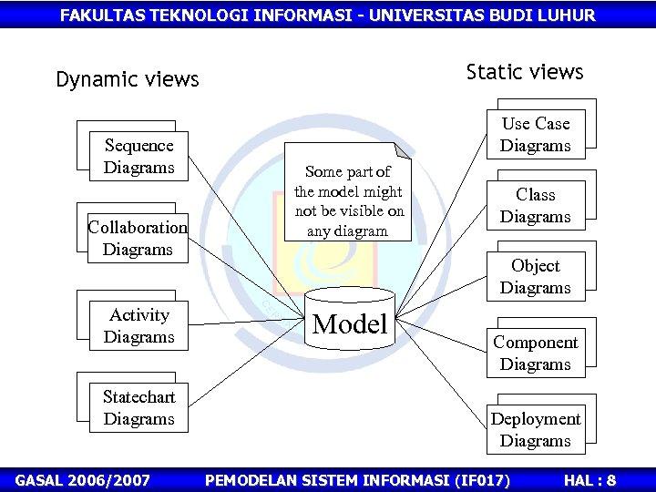 FAKULTAS TEKNOLOGI INFORMASI - UNIVERSITAS BUDI LUHUR Static views Dynamic views Sequence Diagrams Collaboration