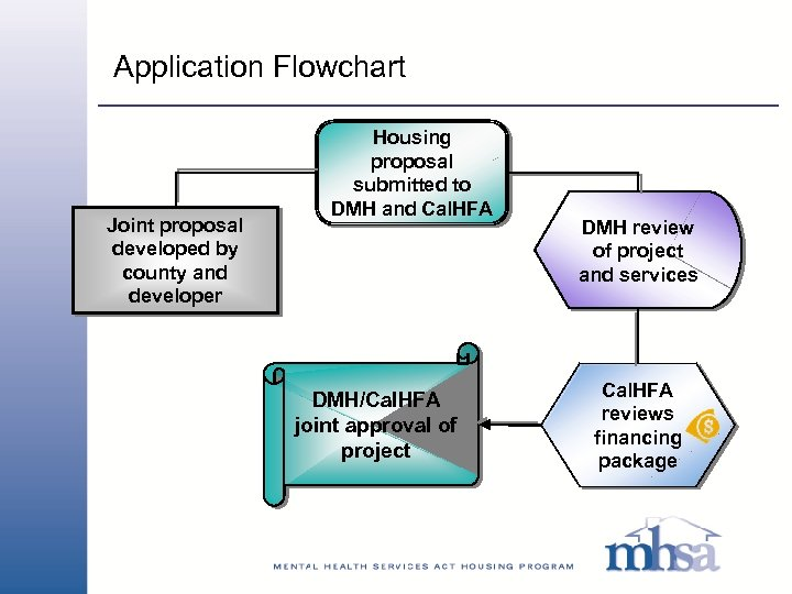 Application Flowchart Joint proposal developed by county and developer Housing proposal submitted to DMH
