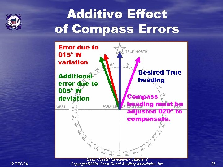 Additive Effect of Compass Error due to 015° W variation Additional error due to