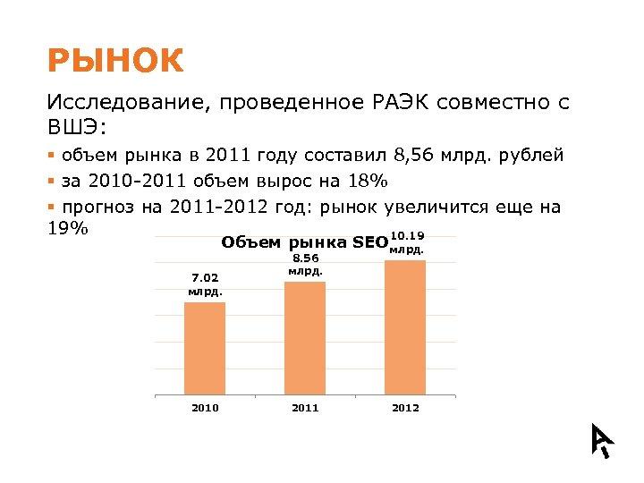РЫНОК Исследование, проведенное РАЭК совместно с ВШЭ: § объем рынка в 2011 году составил