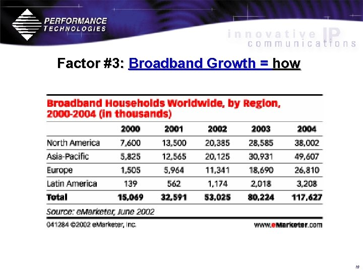 Factor #3: Broadband Growth = how 16