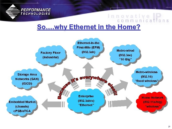 So…. why Ethernet in the Home? Factory Floor (Industrial) Ethernet-in-the First-Mile (EFM) (802. 3