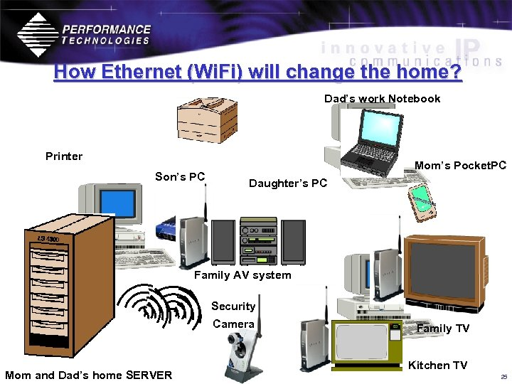 How Ethernet (Wi. Fi) will change the home? Dad's work Notebook Printer Son's PC