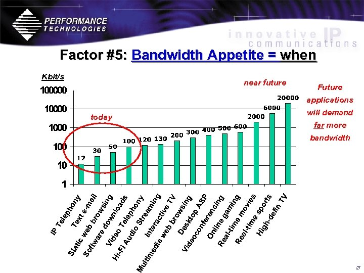 Factor #5: Bandwidth Appetite = when Kbit/s near future Future applications today will demand