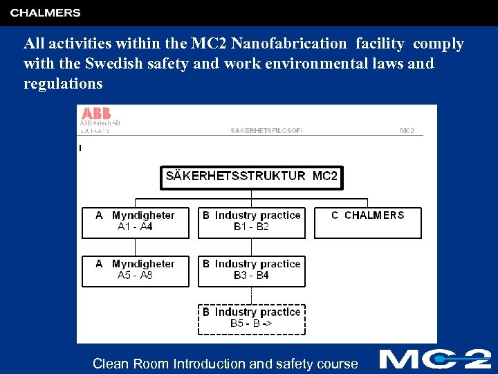 All activities within the MC 2 Nanofabrication facility comply with the Swedish safety and