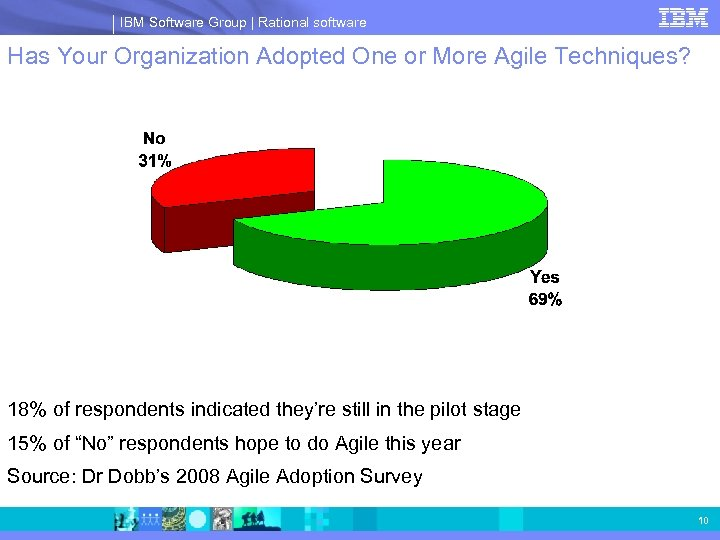 IBM Software Group | Rational software Has Your Organization Adopted One or More Agile
