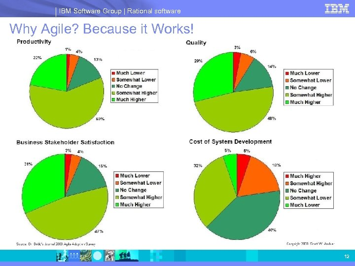 IBM Software Group | Rational software Why Agile? Because it Works! 12