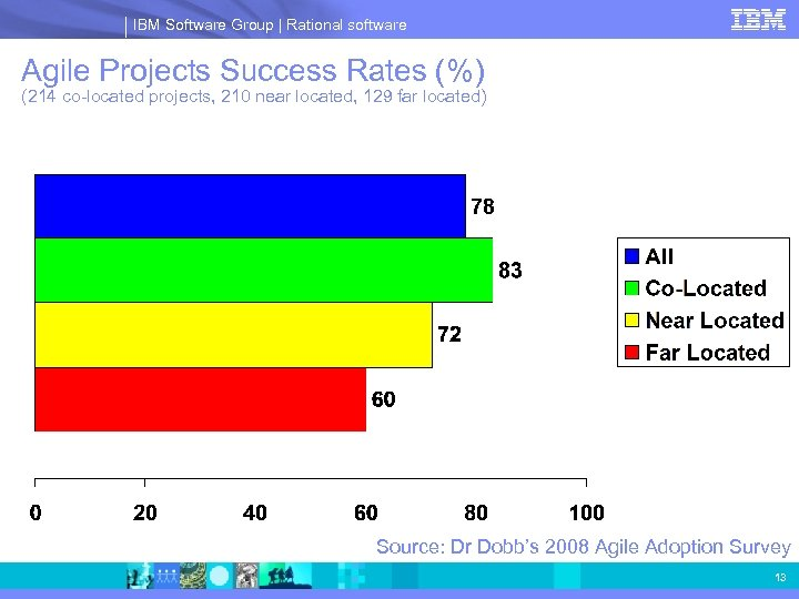IBM Software Group | Rational software Agile Projects Success Rates (%) (214 co-located projects,