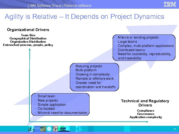IBM Software Group | Rational software Agility is Relative – It Depends on Project