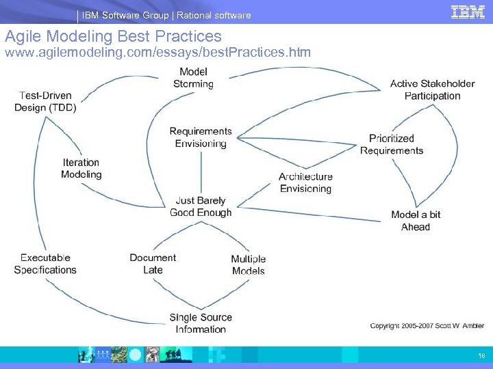 IBM Software Group | Rational software Agile Modeling Best Practices www. agilemodeling. com/essays/best. Practices.