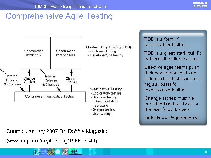 IBM Software Group | Rational software Comprehensive Agile Testing TDD is a form of