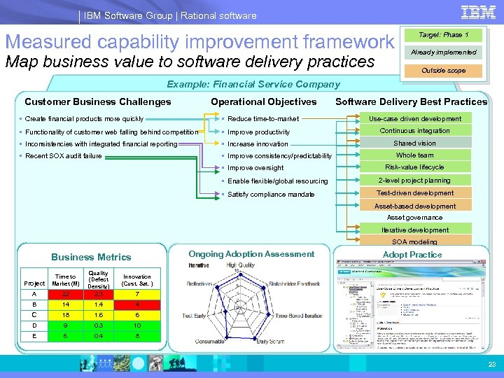 IBM Software Group | Rational software Measured capability improvement framework Map business value to