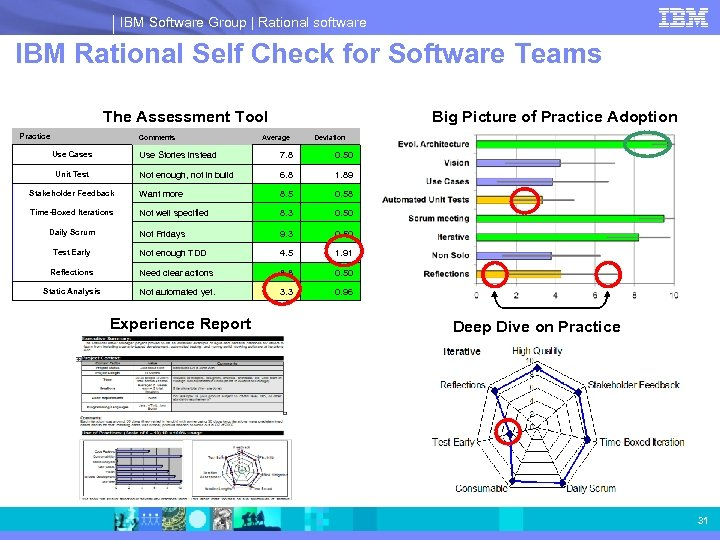 IBM Software Group | Rational software IBM Rational Self Check for Software Teams The