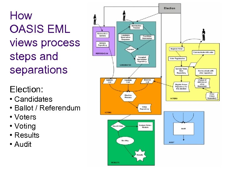 How OASIS EML views process steps and separations Election: • Candidates • Ballot /