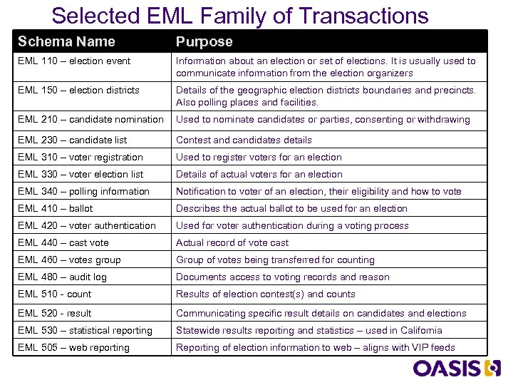Selected EML Family of Transactions Schema Name Purpose EML 110 – election event Information