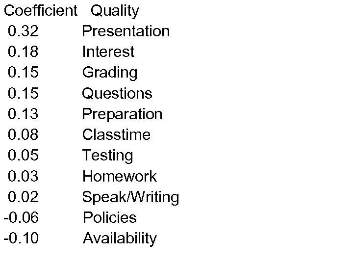 Coefficient Quality 0. 32 Presentation 0. 18 Interest 0. 15 Grading 0. 15 Questions