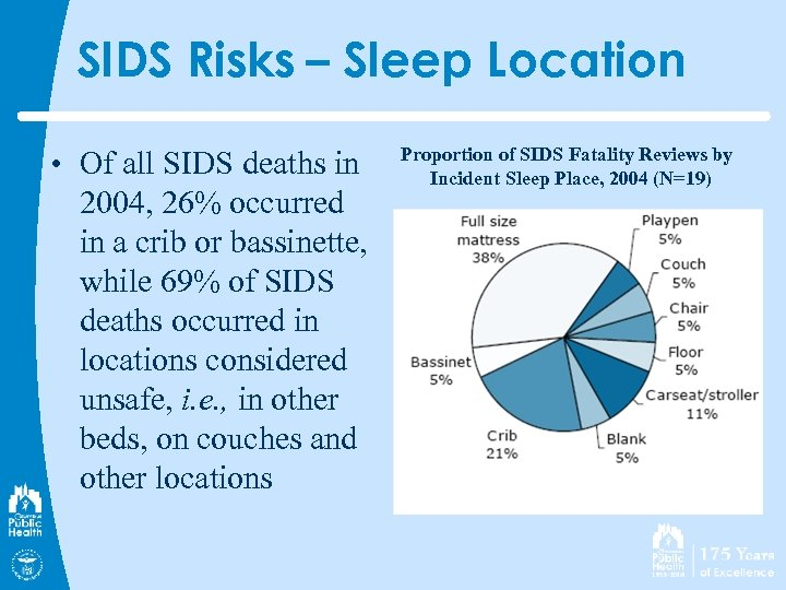 SIDS Risks – Sleep Location • Of all SIDS deaths in 2004, 26% occurred