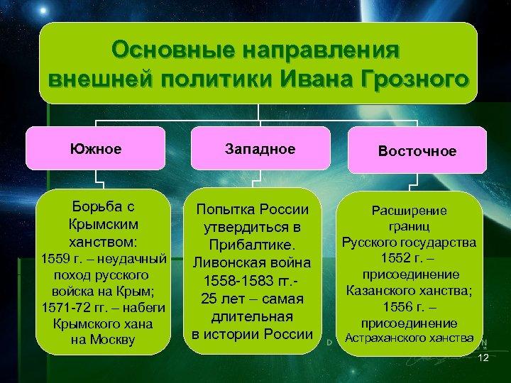 Основные направления внешней политики Ивана Грозного Южное Борьба с Крымским ханством: 1559 г. –