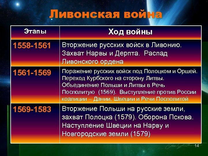 Ливонская война Этапы Ход войны 1558 -1561 Вторжение русских войск в Ливонию. Захват Нарвы
