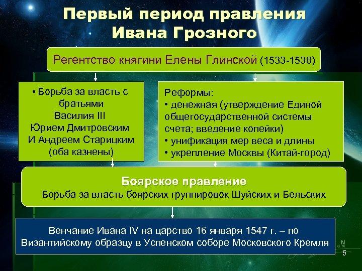 Первый период правления Ивана Грозного Регентство княгини Елены Глинской (1533 -1538) • Борьба за