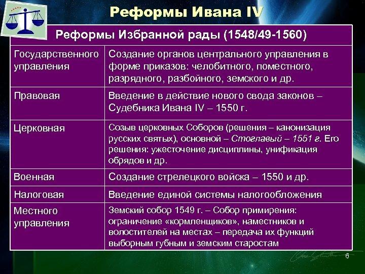 Реформы Ивана IV Реформы Избранной рады (1548/49 -1560) Государственного Создание органов центрального управления в