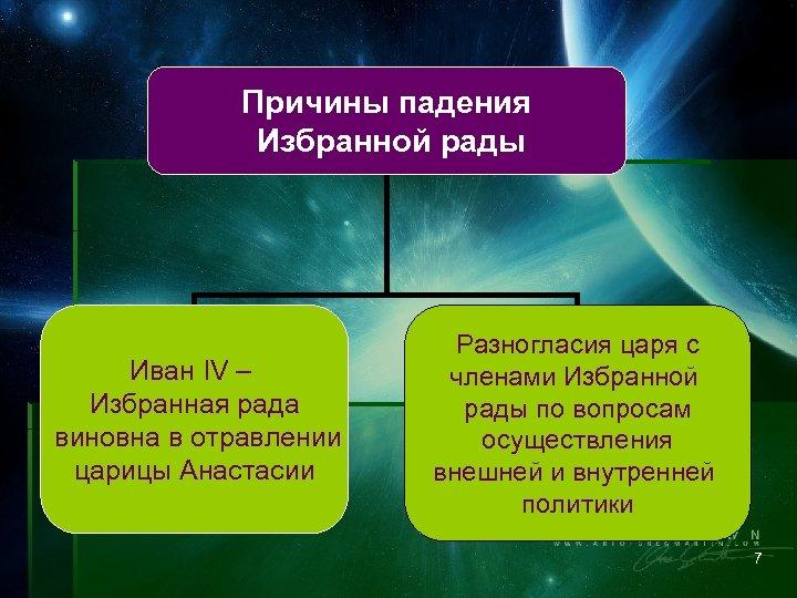 Причины падения Избранной рады Иван IV – Избранная рада виновна в отравлении царицы Анастасии