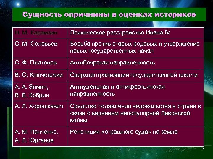 Сущность опричнины в оценках историков Н. М. Карамзин Психическое расстройство Ивана IV С. М.