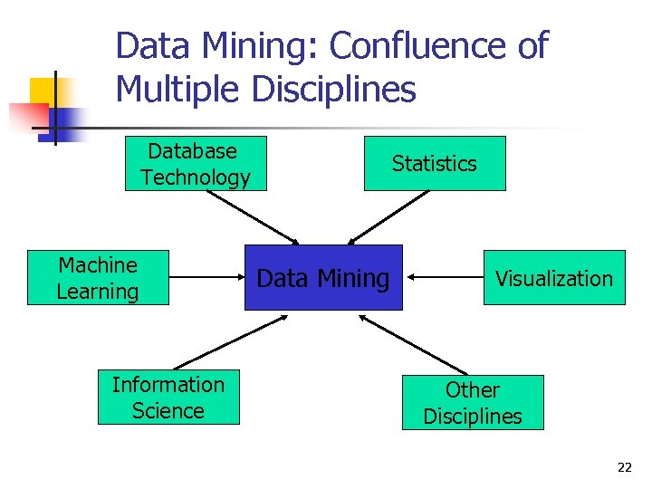 Data Mining: Confluence of Multiple Disciplines Database Technology Machine Learning Information Science Statistics Data