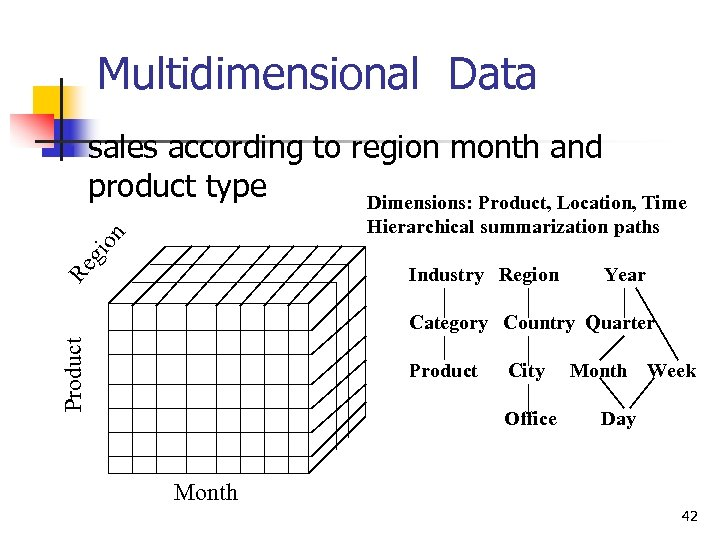 Multidimensional Data sales according to region month and product type Dimensions: Product, Location, Time