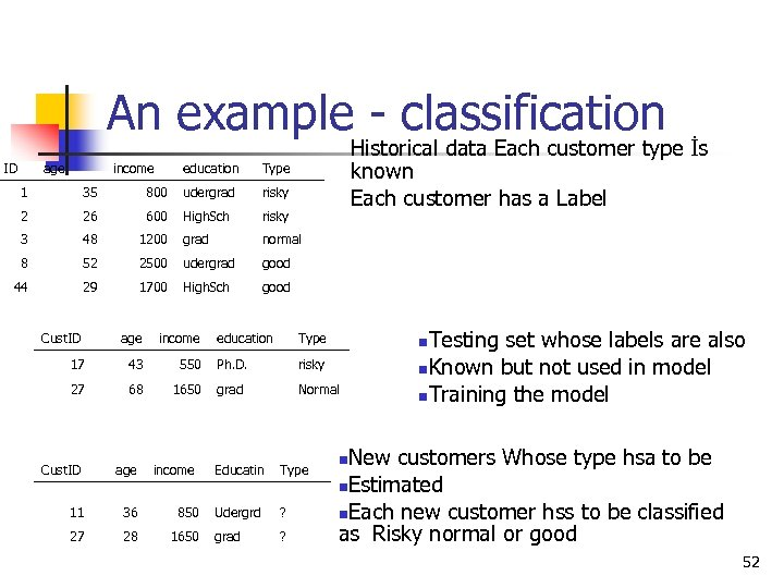 An example - classification ID age income education Historical data Each customer type İs