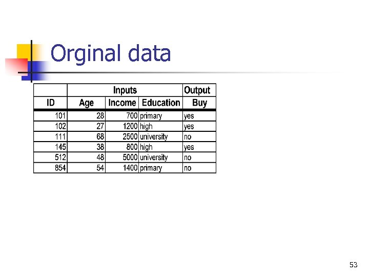 Orginal data 53