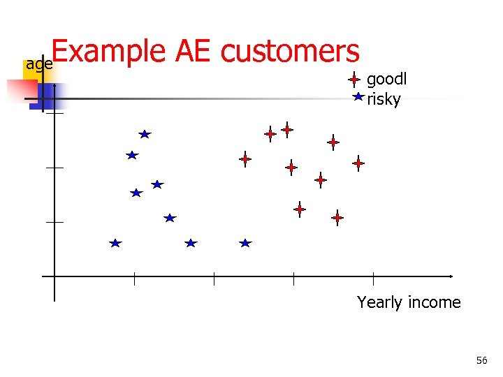 Example AE customers age goodl risky Yearly income 56