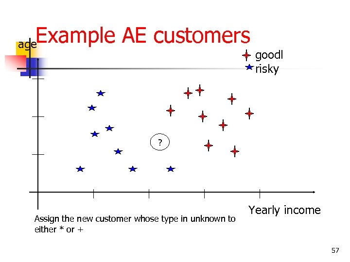 Example AE customers age goodl risky ? Assign the new customer whose type in