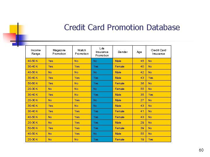 Credit Card Promotion Database Income Range Magazıne Promotıon Watch Promotıon Lıfe Insurance Promotıon Gender