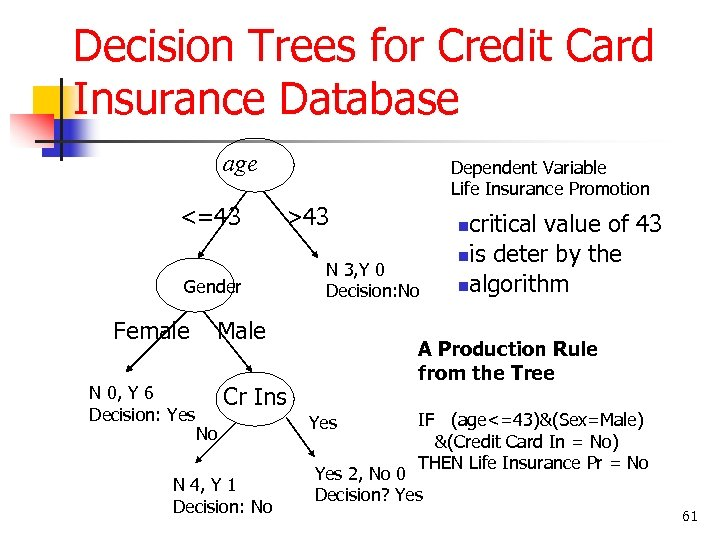 Decision Trees for Credit Card Insurance Database age <=43 Dependent Variable Life Insurance Promotion