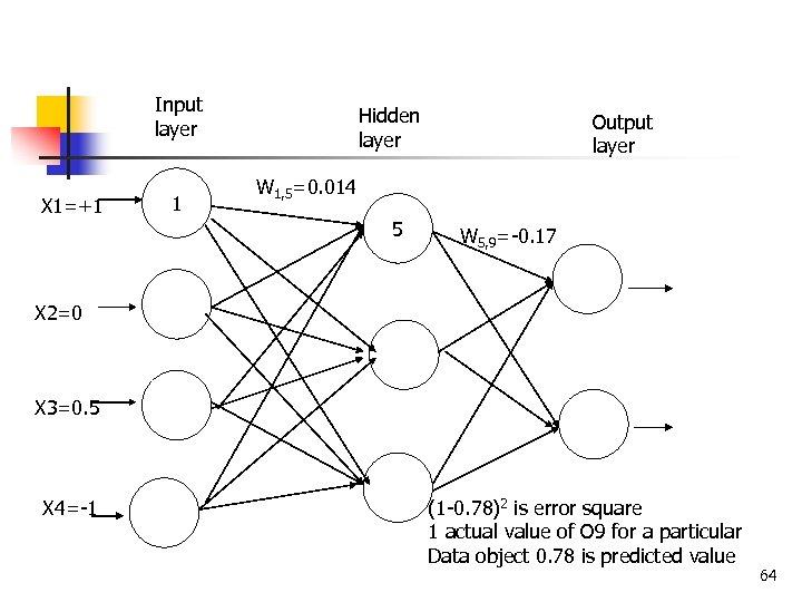Input layer X 1=+1 1 Hidden layer Output layer W 1, 5=0. 014 5